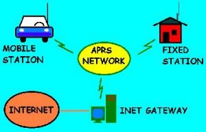 APRS nettverk, med en I-Gate.