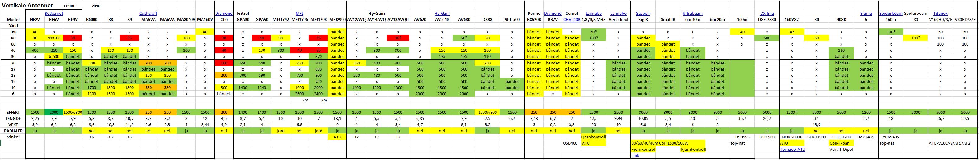 Vertikale_antenner_tabell